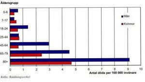 Spisvakt Statistik